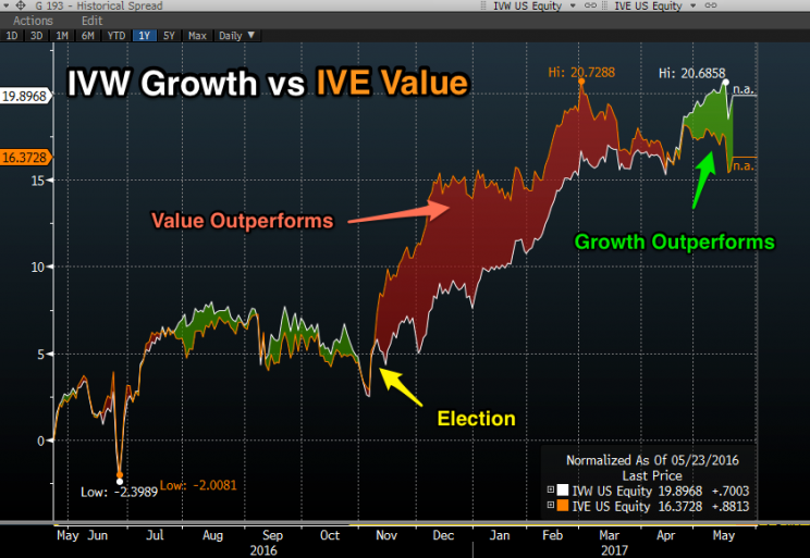 Growth (IVW) overtakes Value (IVE) once again. (Source: Bloomberg)