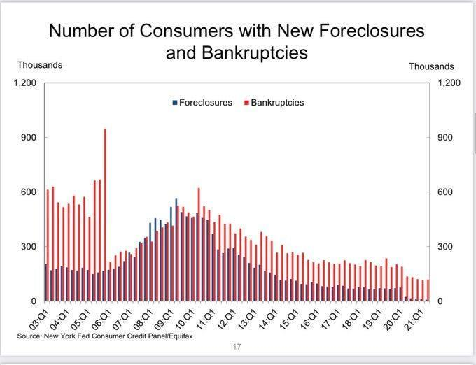 Number of consumers with new foreclosures and bankruptcies