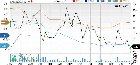 SunPower's (SPWR) Q3 revenues miss estimates and decline year over year owing to delayed international projects.
