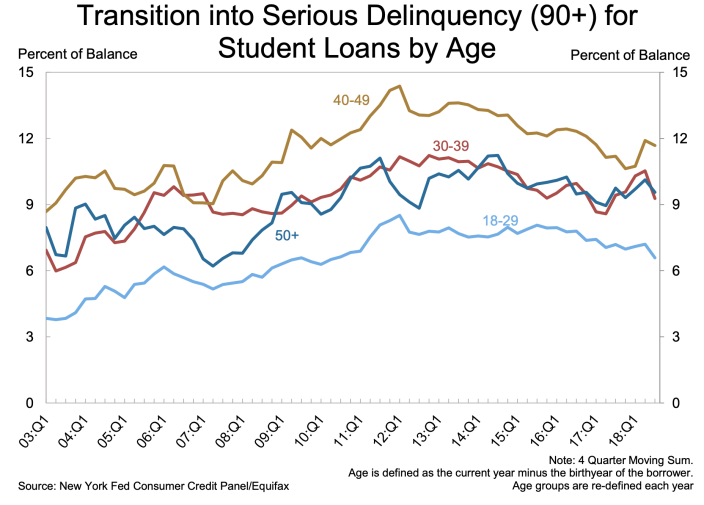 Older Americans' student loans are going into serious delinquency, led by those between the ages 40 and 49. (Chart: New York Fed)