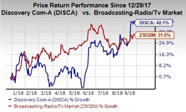 Discovery (DISCA) is benefiting from buyouts and partnerships. However, escalating cost is a concern.