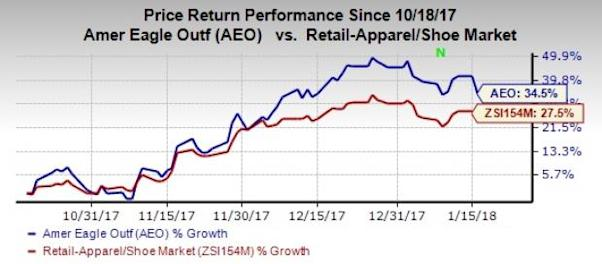 Apparel Stocks Worth Buying on Healthy Holiday Aftermath: American Eagle Outfitters (AEO)