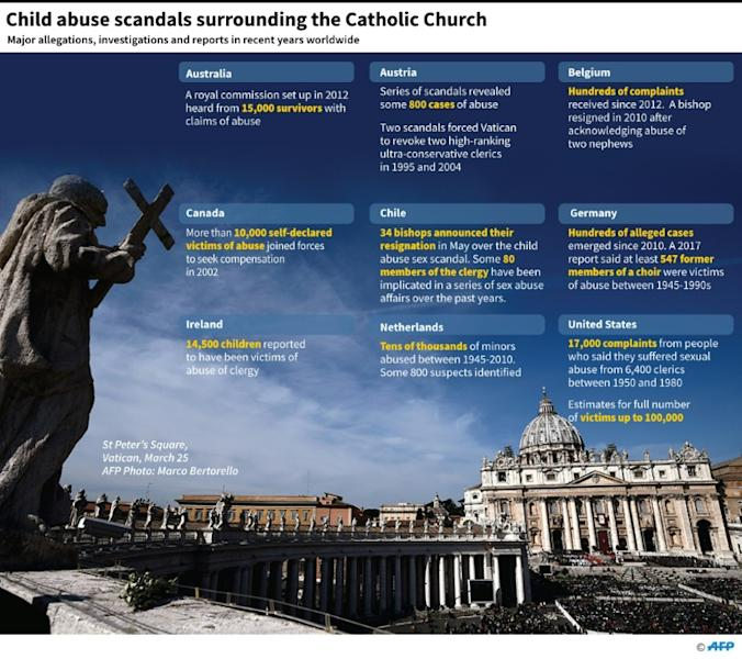 Factfile on major sex abuse allegations relating to the Catholic Church