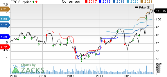 Target Corporation Price, Consensus and EPS Surprise