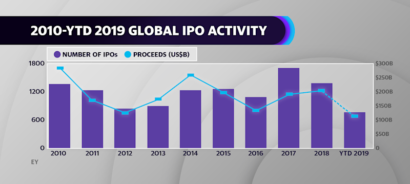 Global IPO Activity from 2010 - 2019 (YTD)