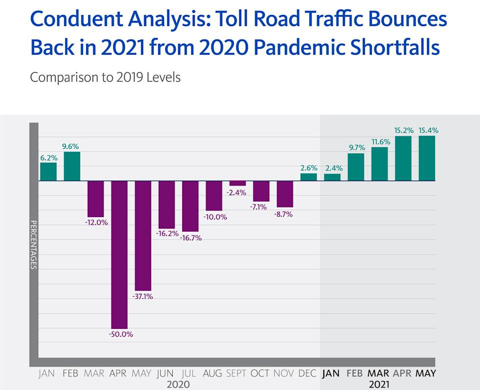 Conduent Transportation Analysis: Traffic on several of the nation's largest toll road systems soared in March, April and May 2021, eclipsing 2020 and 2019 levels for the same months.