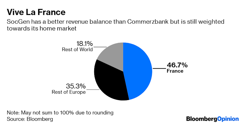 (Bloomberg Opinion) -- Earlier this month, my colleague Elisa Martinuzzi suggested that merging Deutsche Bank AG and UBS Group AG would, on paper at least, create a European banking champion. She concluded, though, that the regulatory obstacles to such a deal would probably be insurmountable. But there is a three-way combination that could create a regional lender with the heft to take on the U.S. banks without falling foul of national regulators.Jean Pierre Mustier has done much house-cleaning in his two years as chief executive officer of Italy's UniCredit SpA. So it's not much of a stretch to posit that he might regard himself as the right leader to forge a European powerhouse. And while his current institution owns HypoVereinsbank in Germany, it still depends on Italy for almost half of its revenue.Mustier has already dallied with the idea of buying Commerzbank AG after talks between the German lender and Deutsche Bank broke down in April. Adding Commerzbank would increase his access to the small- and medium-sized German clients known as Mittelstand companies.WithDeutsche Bank still in intensive care, the German authorities should welcome the opportunity to see its other problem child adopted by UniCredit for many of the same reasons as they championed the mooted domestic tie-up. But to build a true challenger to the growing U.S. dominance of European lending, Mustier would need to add a third geographic region to his stable – and here his nationality might be key to overcoming tribal objections.As a Frenchman running an Italian-German institution, Mustier would be well-placed to convince theauthorities in Paris that Societe Generale SA would thrive under his stewardship.Adding SocGen's expertise in derivatives would expand the range of balance-sheet tools that Mustier can offer to those Mittelstand companies and other customers in Europe. And the newly mergedtriumvirate – let's call it UniComSoc, ignoring the Orwellian overtones – would be a true regional champ