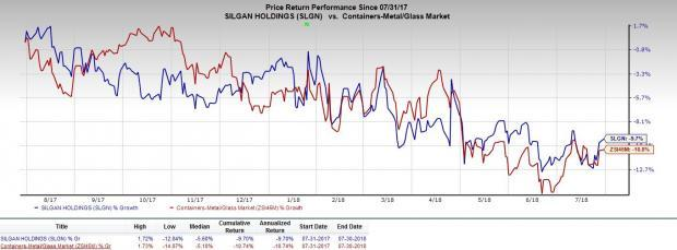 Silgan Holdings (SLGN) anticipated to benefit from improvement in the plastic container business.