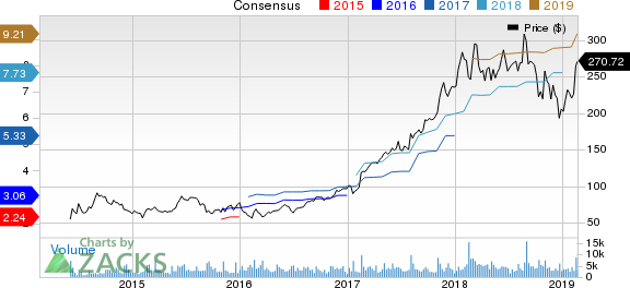 Arista Networks, Inc. Price and Consensus