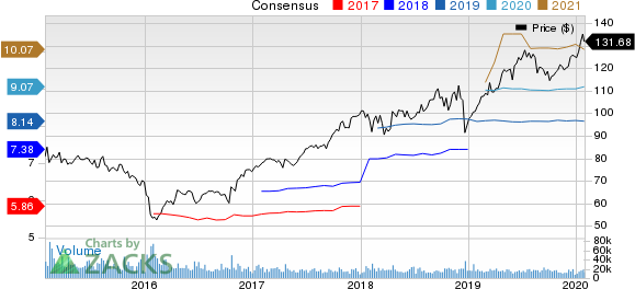 American Express Company Price and Consensus