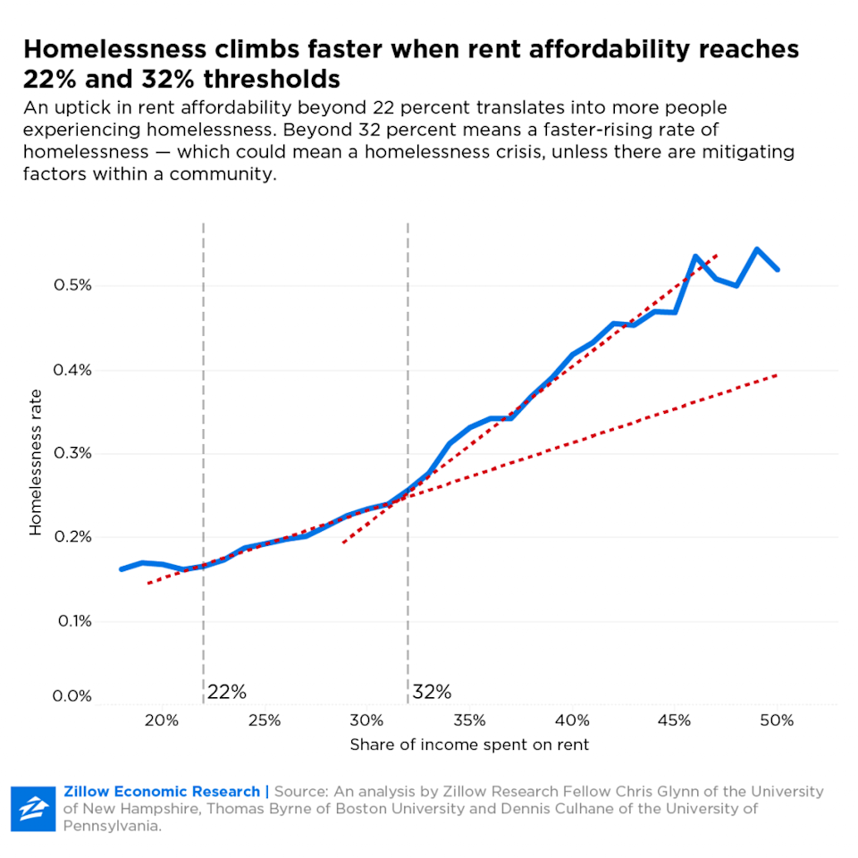 High rent in America can contribute to a homelessness crisis. (Photo: Courtesy of Zillow)