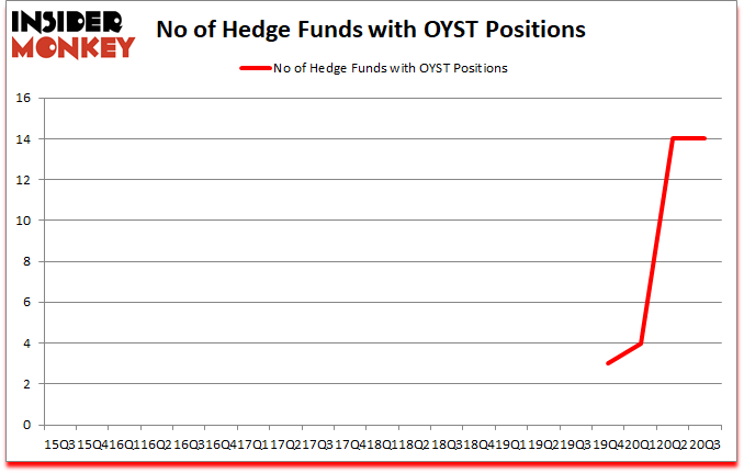 Is OYST A Good Stock To Buy?