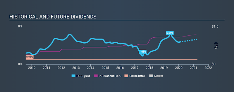 NasdaqGS:PETS Historical Dividend Yield, January 26th 2020