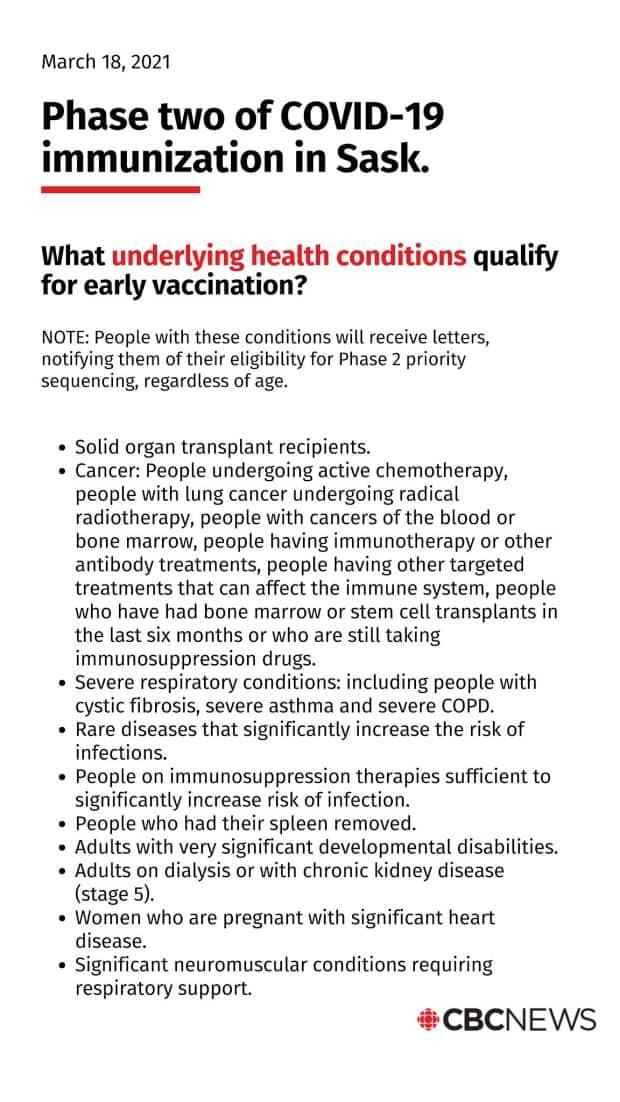 According to the provincial government, the following underlying health conditions qualify a person for early vaccination in Phase 2.