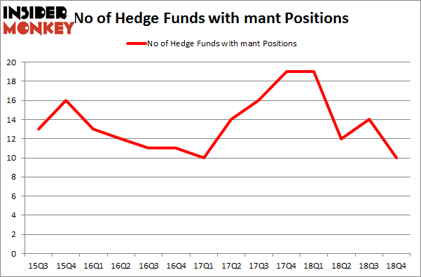 No of Hedge Funds with MANT Positions
