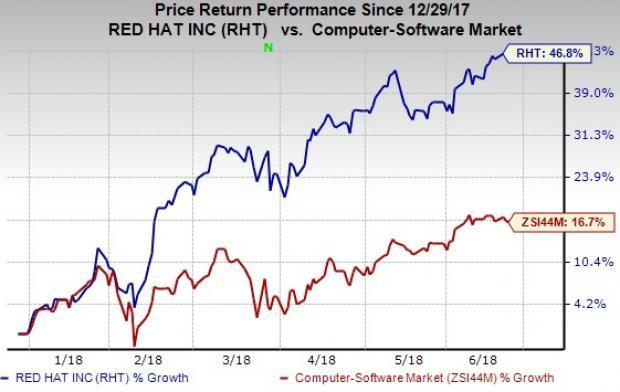 Red Hat (RHT) first-quarter results benefit from strong cross-selling and robust demand for Ansible and OpenShift. However, middleware weakness is likely to hurt the top line in fiscal 2019.