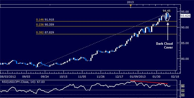 Forex_USDJPY_Technical_Analysis_02.14.2013_body_Picture_5.png, USD/JPY Technical Analysis 02.14.2013
