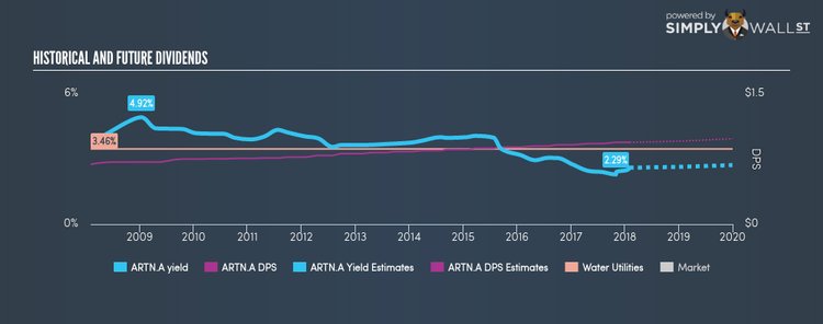 NasdaqGS:ARTN.A Historical Dividend Yield Feb 4th 18