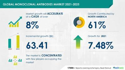 Monoclonal Antibodies Market by Application and Geography - Forecast and Analysis 2021-2025