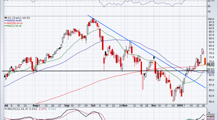 must-see stock charts for SQ