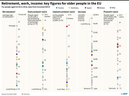 Retirement, work, income: key figures for older people in the EU