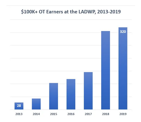 The number of workers who made over $100,000 in overtime has been soaring in recent years at the Los Angeles Department of Water and Power.