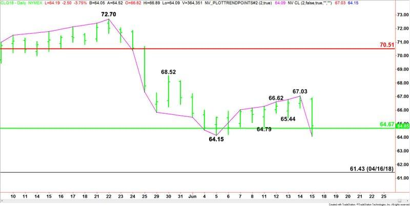 Crude Oil Price Update In Position To Cross To Weak Side Of Major