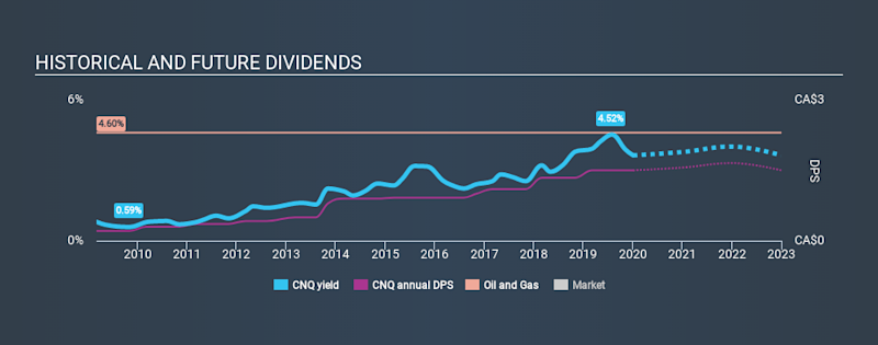 TSX:CNQ Historical Dividend Yield, January 3rd 2020