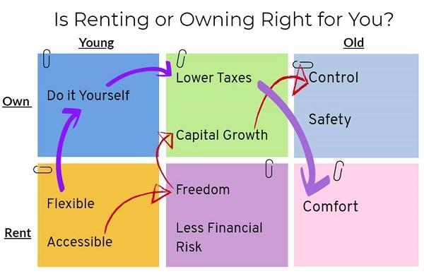 renting or owning