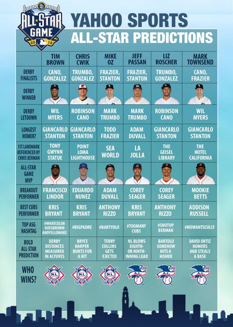 We predict the winners of the MLB All-Star game and Home ... - photo#13