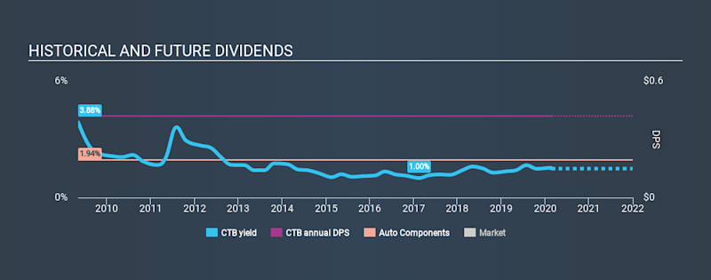 NYSE:CTB Historical Dividend Yield, February 25th 2020