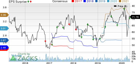 Cerner Corporation Price, Consensus and EPS Surprise