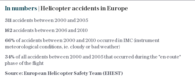 In numbers | Helicopter accidents in Europe