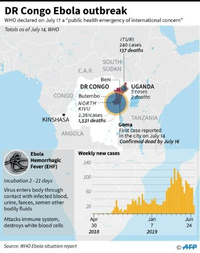 Factfile on the Ebola outbreak in DR Congo that has left hundreds of people dead since April 2018