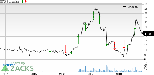 PCM (PCMI) third-quarter earnings are likely to benefit from its focus on higher-margin sales in areas like managed services, advanced technology, cloud and security solutions.