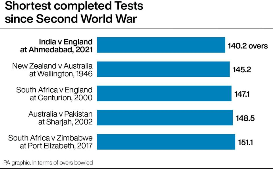 Shortest completed post-war Tests