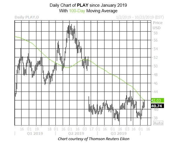 Daily Stock Chart PLAY