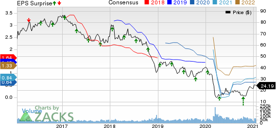 Schlumberger Limited Price, Consensus and EPS Surprise
