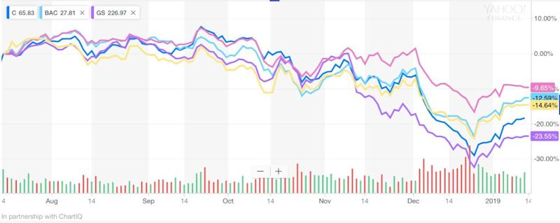 Bank stocks have been pummeled in the last six months.