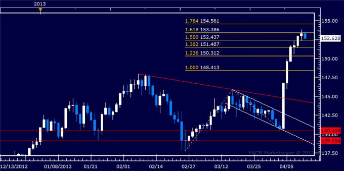 Forex_GBPJPY_Technical_Analysis_04.12.2013_body_Picture_5.png, GBP/JPY Technical Analysis 04.12.2013
