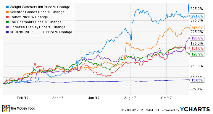 5 Best-Performing Cyclical Stocks So Far in 2017