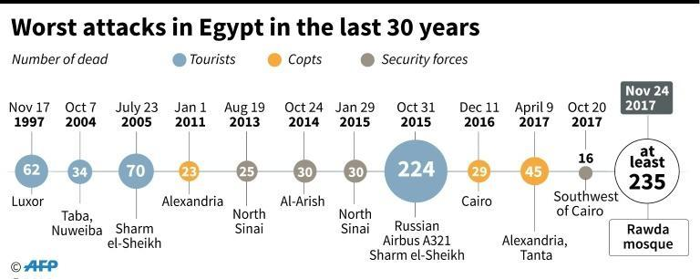 Worst attacks in Egypt in the past 30 years
