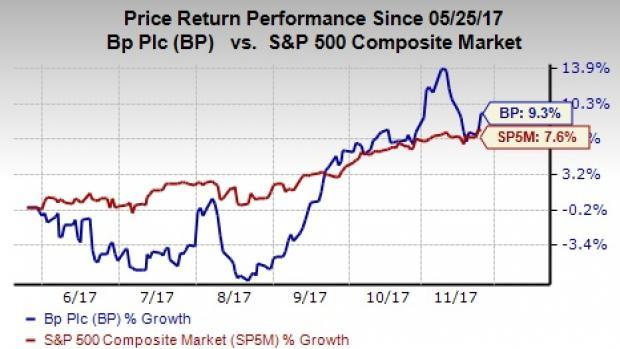 Heres Why Investors Should Sweep Up Bp Stock Right Away