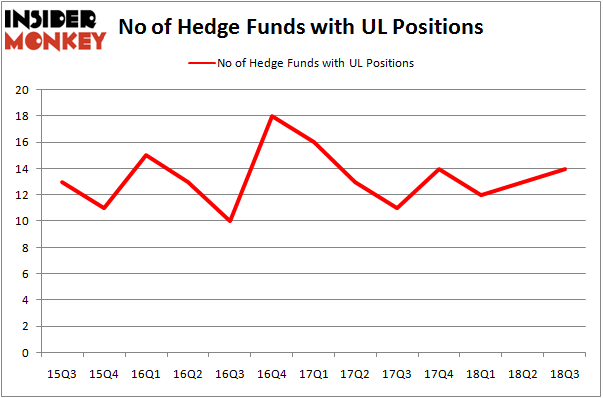 No of Hedge Funds with UL Positions