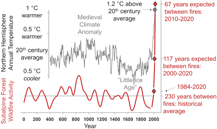 Graphs show fire activity rising with temperature over time
