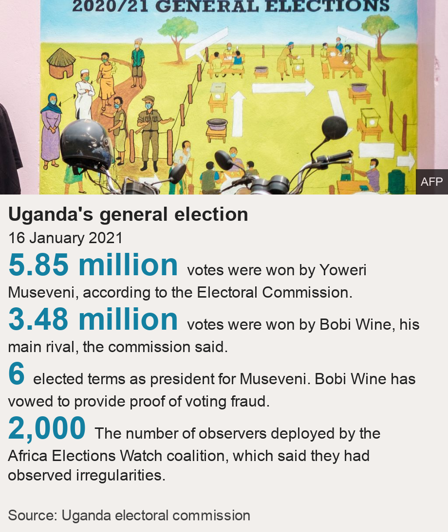 Uganda's general election. 16 January 2021 [ 5.85 million votes were won by Yoweri Museveni, according to the Electoral Commission. ],[ 3.48 million votes were won by Bobi Wine, his main rival, the commission said. ],[ 6 elected terms as president for Museveni.  Bobi Wine has vowed to provide proof of voting fraud. ],[ 2,000 The number of observers deployed by the Africa Elections Watch coalition, which said they had observed irregularities. ], Source: Source: Uganda electoral commission, Image: Graffiti on a wall shows a polling station's layout at the electoral commission headquarters in Kampala, Uganda