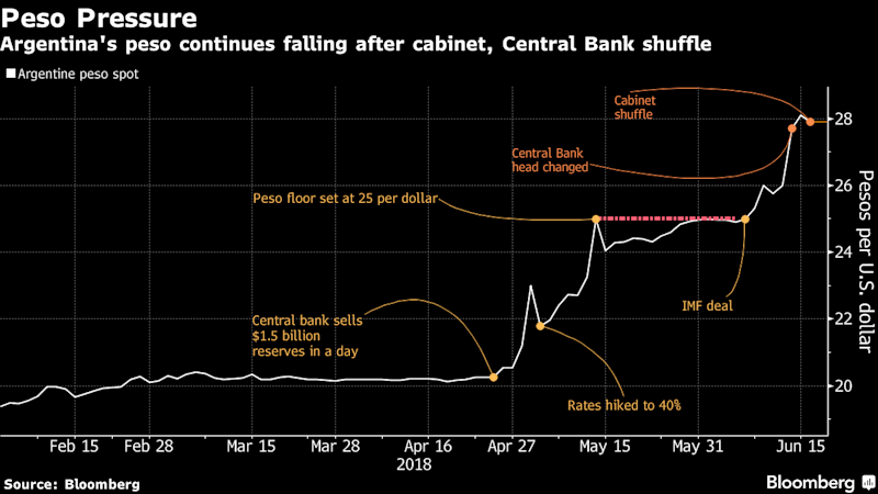 Argentine Stocks, Peso Drop as Risks Remain AfterCabinet Shuffle
