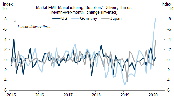 Suppliers are already seeing delivery times soar because of the epidemic that's crippled China.