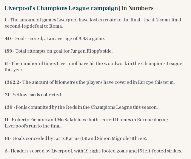 Liverpool's Champions League campaign | In Numbers