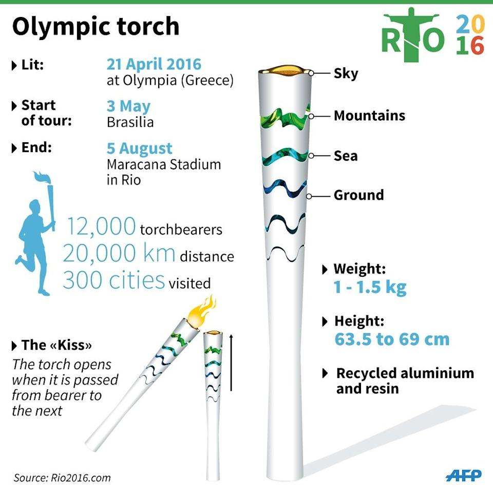 Olympic Games 2016: the torch (AFP Photo/)